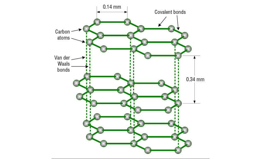 Кузнечные смазочные материалы
