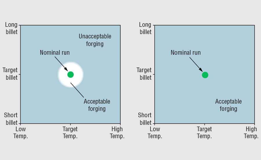 Рисунок 2. Графики поверхностного ответа, сравнивающие процессы ковки, отсутствующие (слева) и имеющие (правильную) устойчивость.