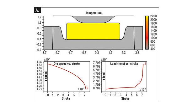 Рисунок 4А. Моделирование ковочного пресса с винтовым прессом отображает температуру (вверху), скорость плунжера (внизу слева) и нагрузку ковки (внизу справа) во время первоначального контакта. Площадь под кривой хода нагрузки (красная) представляет энергию, потребляемую деформацией.