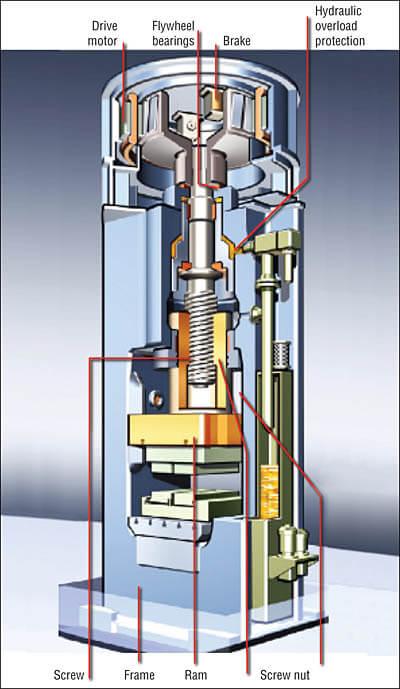 Рисунок 6. Прямой винтовой пресс с электроприводом, в котором двигатель прикреплен к маховику.