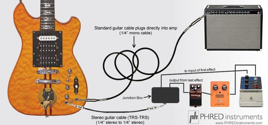 How To Use An On-Board Effects Loop (OBEL). PHRED