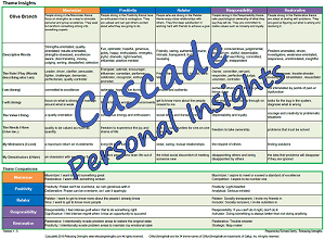Cascade strengths finder theme insights Gallup discovery cards
