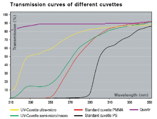 transmission curve disposable cuvettes