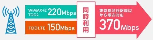 w03の下り最大370Mbpsは都心部から順次