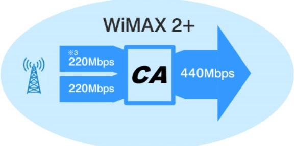 wx03は下り最大440Mbps対応