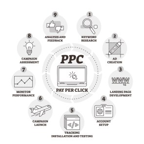 PPC-infographic-Shopdev