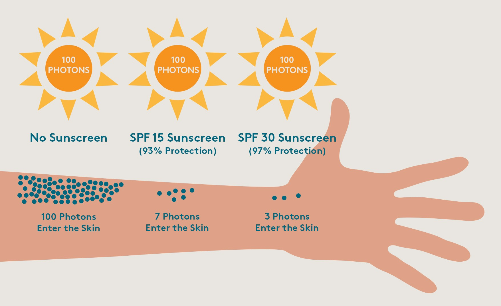PA+++: What Is PA+++ Sunscreen? – Colorescience
