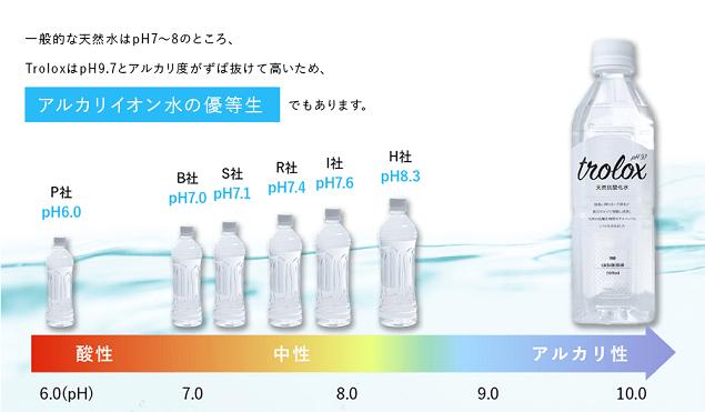 イオンアルカリ水のトロロックス