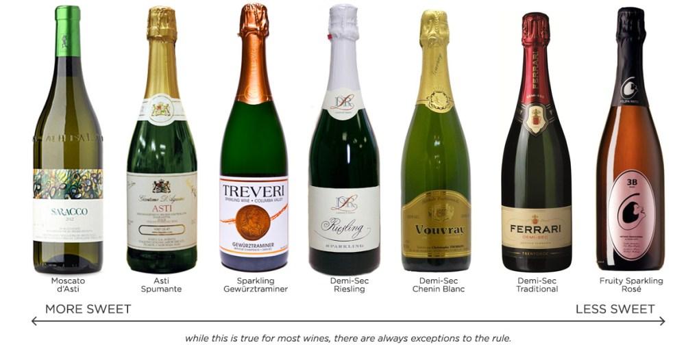 Quá trình cacbonat hóa và tính axit cao trong rượu vang sủi bọt làm cho nó có vị ít ngọt hơn so với thực tế! Một số giống nho có mùi ngọt