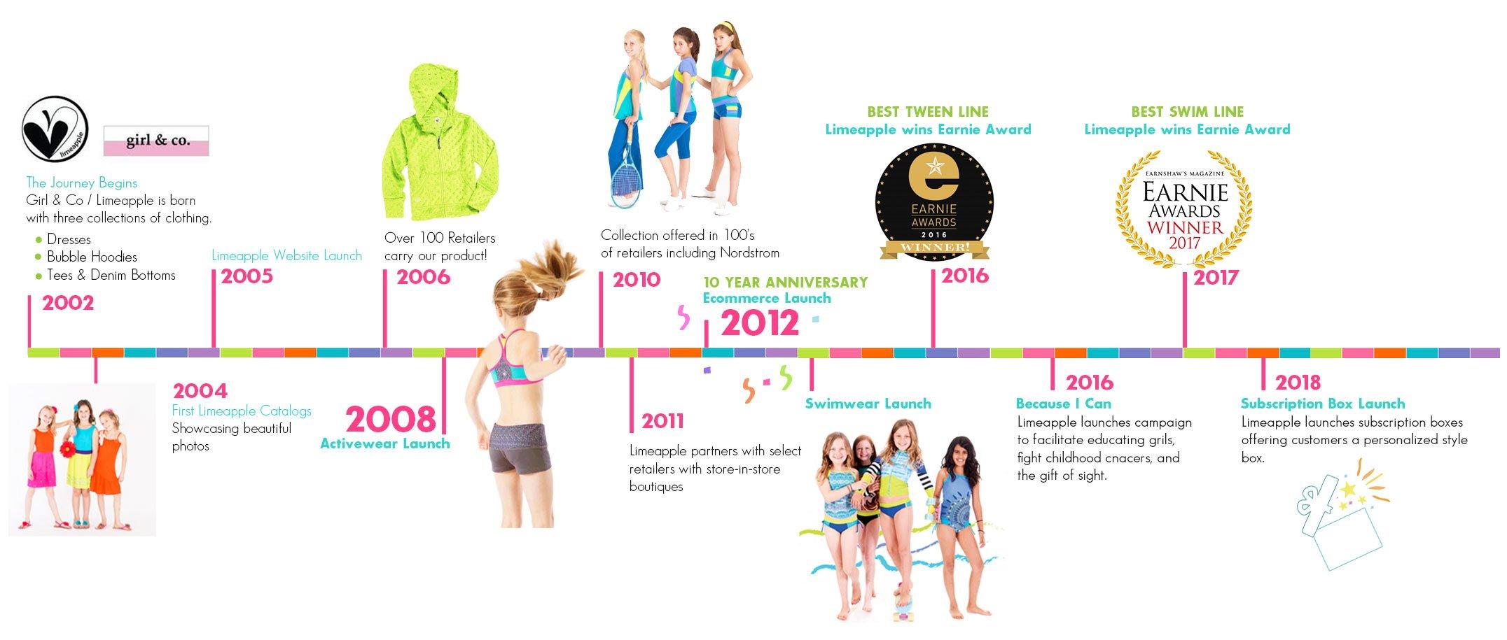 Limeapple timeline