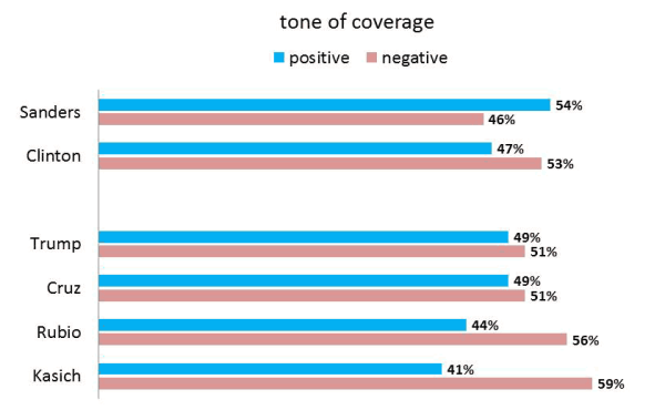 Tone of Candidates' News Coverage