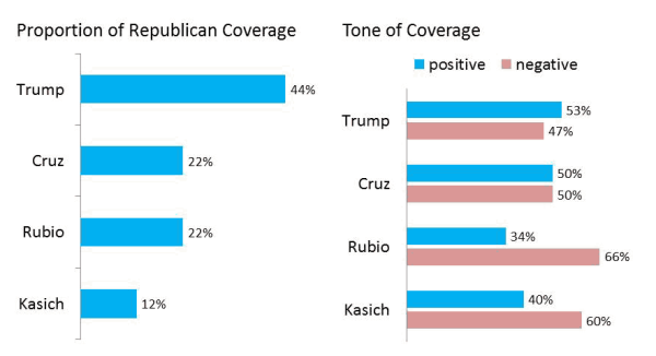 Republican Candidate Coverage—Super Tuesday Period