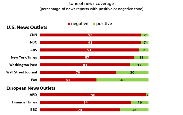 540f6b08c69b Fox was the only outlet where Trump s overall coverage nearly crept into  positive territory—52 percent of Fox s reports with a clear tone were  negative, ...