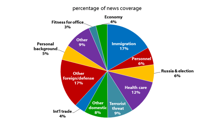 percentage of news coverage