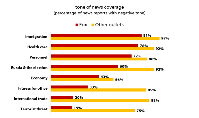 tone of news coverage