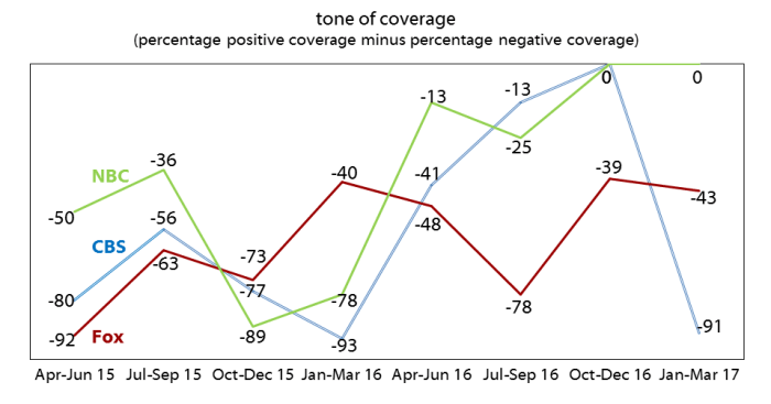 Charts of tone of coverage