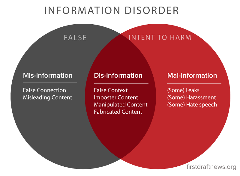 Information Disorder: Toward an interdisciplinary framework