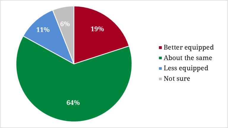 Campaign Preparedness Compared to Others