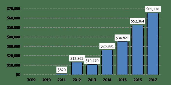 Syndication revenue growth