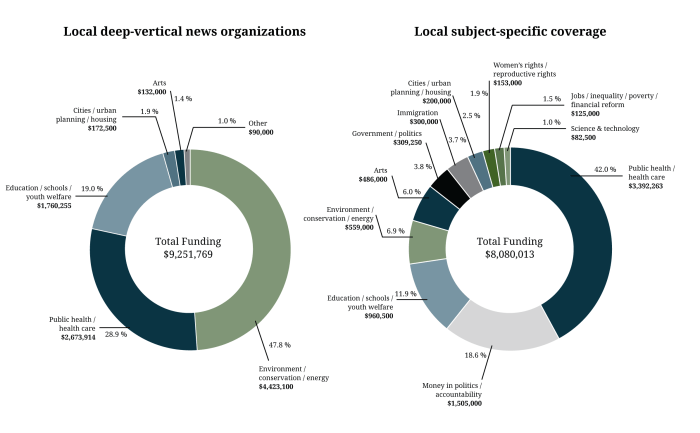 Figure 7. Deep vertical, subject specific foundation funding at local/state nonprofits, 2010-2015