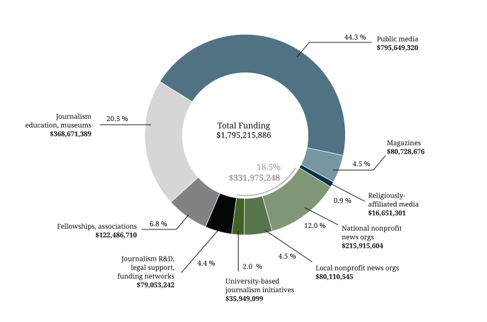 Figure 2. U.S. foundation funding for nonprofit media-related activities, 2010-2015