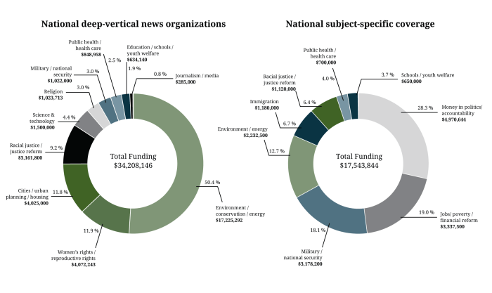 Figure 5. Deep vertical, subject specific foundation funding at national nonprofits, 2010-2015
