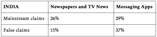 Table shows people in India reported seeing 26% of mainstream claims and 15% of false claims in newspapers & TV, compared to 29% of mainstream claims and 37% of false claims seen on messaging apps.
