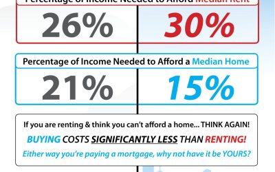 Do You Know the Real Cost of Renting vs. Buying? [INFOGRAPHIC]