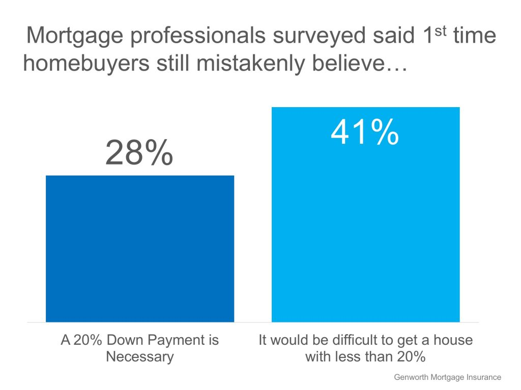 69% of Buyers are Wrong About Down Payment Needs