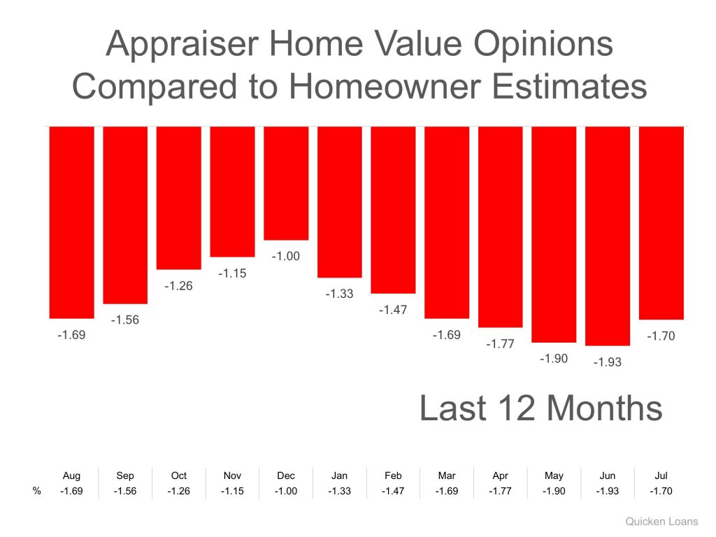 "In today's housing market, where supply is very low and demand is very high, home values are increasing rapidly. Many experts are projecting that home values could appreciate by another 5%+ over the next twelve months. One major challenge in such a market is the bank appraisal. If prices are surging, it is difficult for appraisers to find adequate, comparable sales (similar houses in the neighborhood that recently closed) to defend the selling price when performing the appraisal for the bank. Every month in their Home Price Perception Index (HPPI), Quicken Loans measures the disparity between what a homeowner who is seeking to refinance their home believes their house is worth, as compared to an appraiser's evaluation of that same home. Bill Banfield, VP of Capital Markets at Quicken Loans urges anyone looking to buy or sell in today's market to remember the impact of this challenge: ""While a 1 or 2 percent difference in home value opinions may not seem like a lot, it could be enough to derail a mortgage. A homeowner [or a buyer] could be forced to bring more cash to closing in order to make a mortgage work if the appraisal is lower than expected. On the other hand, if an appraisal comes in higher, they could be surprised with more equity than they had planned. Either way, if owners are aware of their local markets it will lead to smoother mortgage transactions."" The chart below illustrates the changes in home price estimates over the last 12 months."