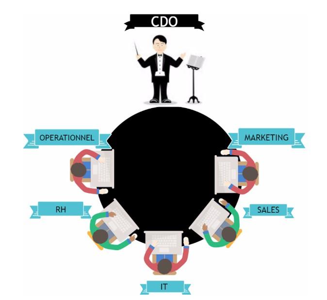Chief Digital Officer et Chief Data Officer, quels rôles à jouer ?