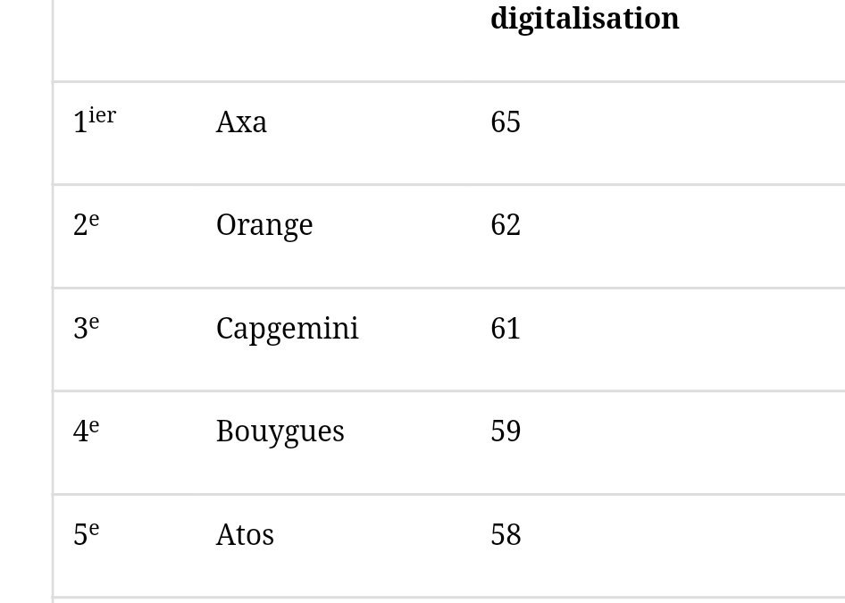 Digital Index: Mesure de la Transformation Digitale des entreprises du CAC 40