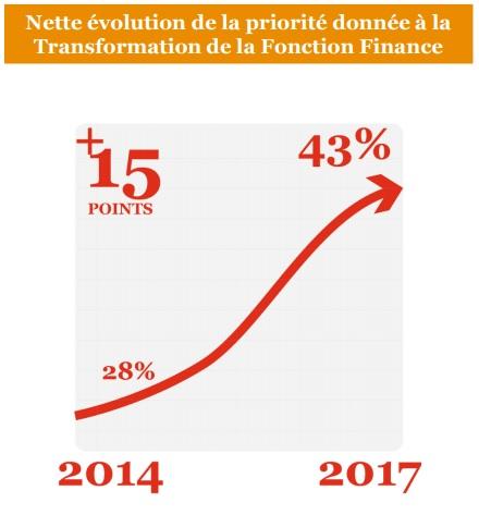 Transformation de la fonction Finance