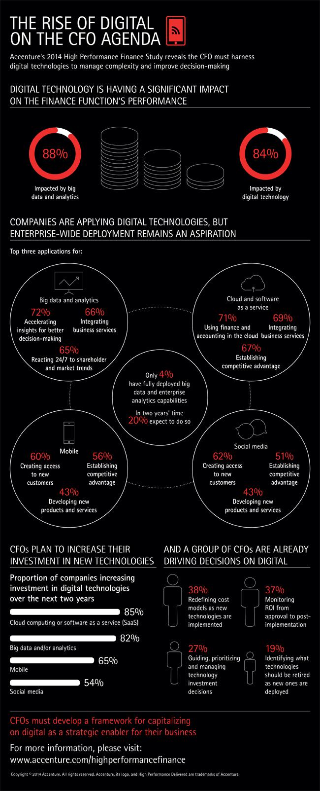 Accenture-Digital-CFO-infographic