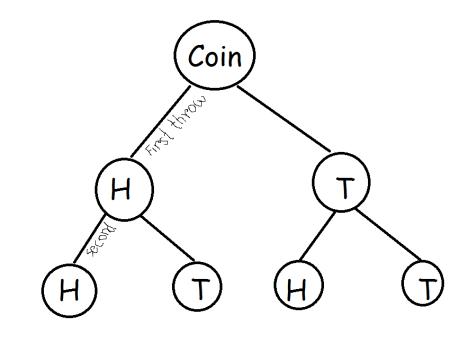 probabilty coin