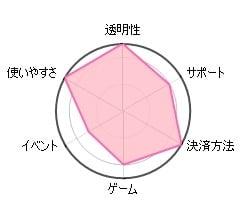 ジャックポットシティカジノ 円グラフ