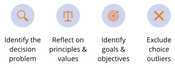 identifying the decision problem