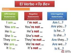 Formas cortas y largas del verbo TO BE