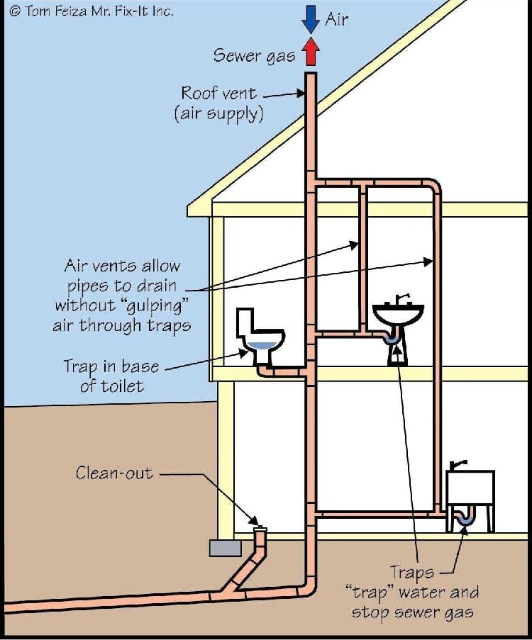 gurgling toilet causes and fixes when