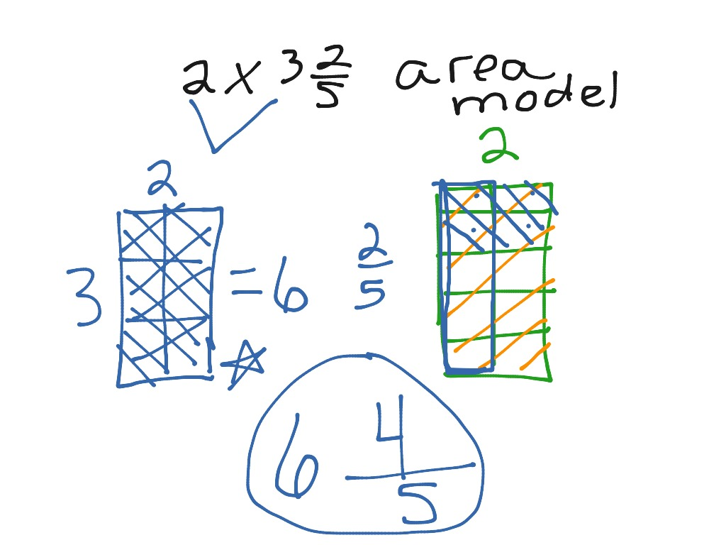 Multiplication As Scaling Multiplying Mixed Fractions