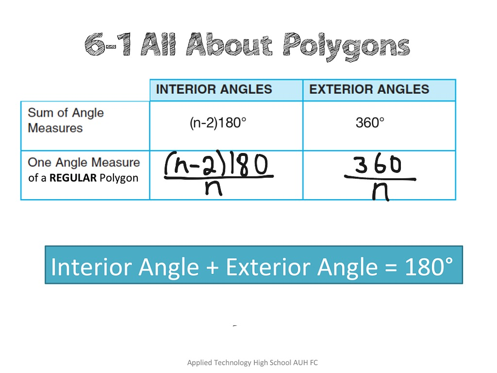 Sum Of Exterior Angles Of A Regular Polygon Formula Sum Of Exterior Angles In Polygons Easing