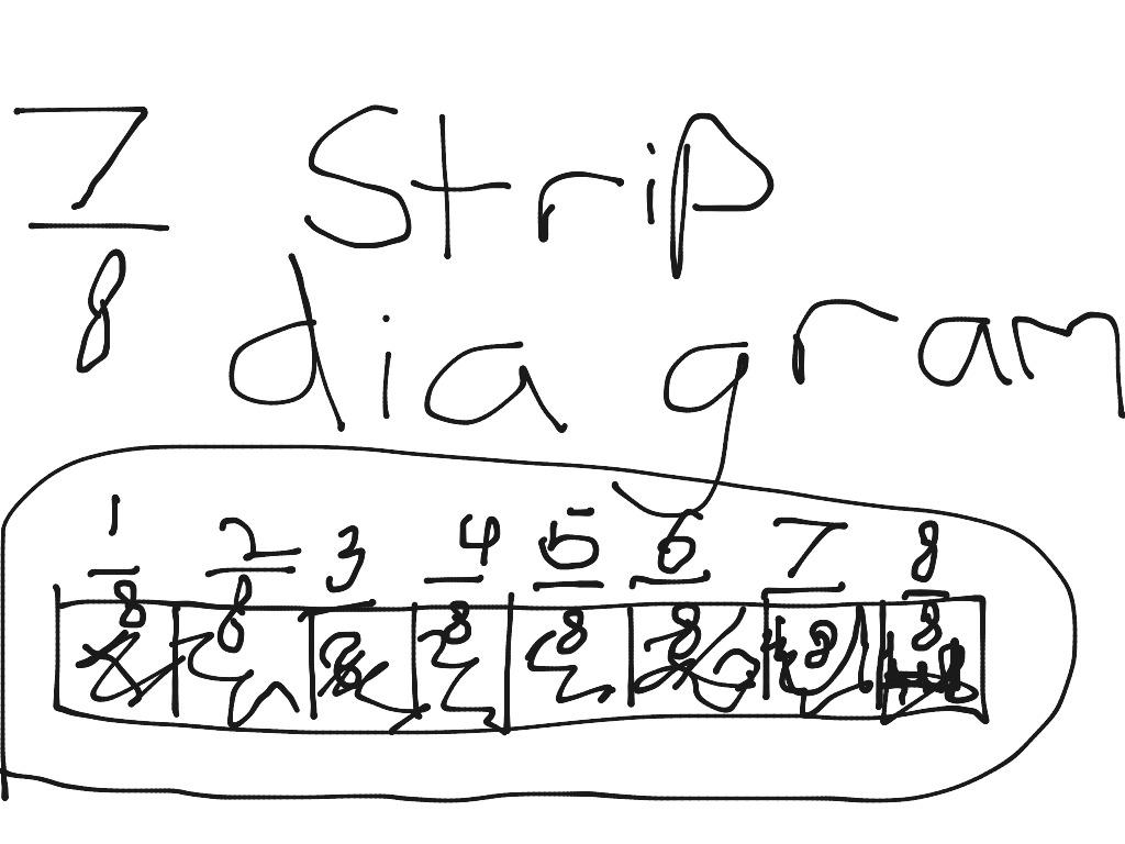 Strip Diagram On Fraction
