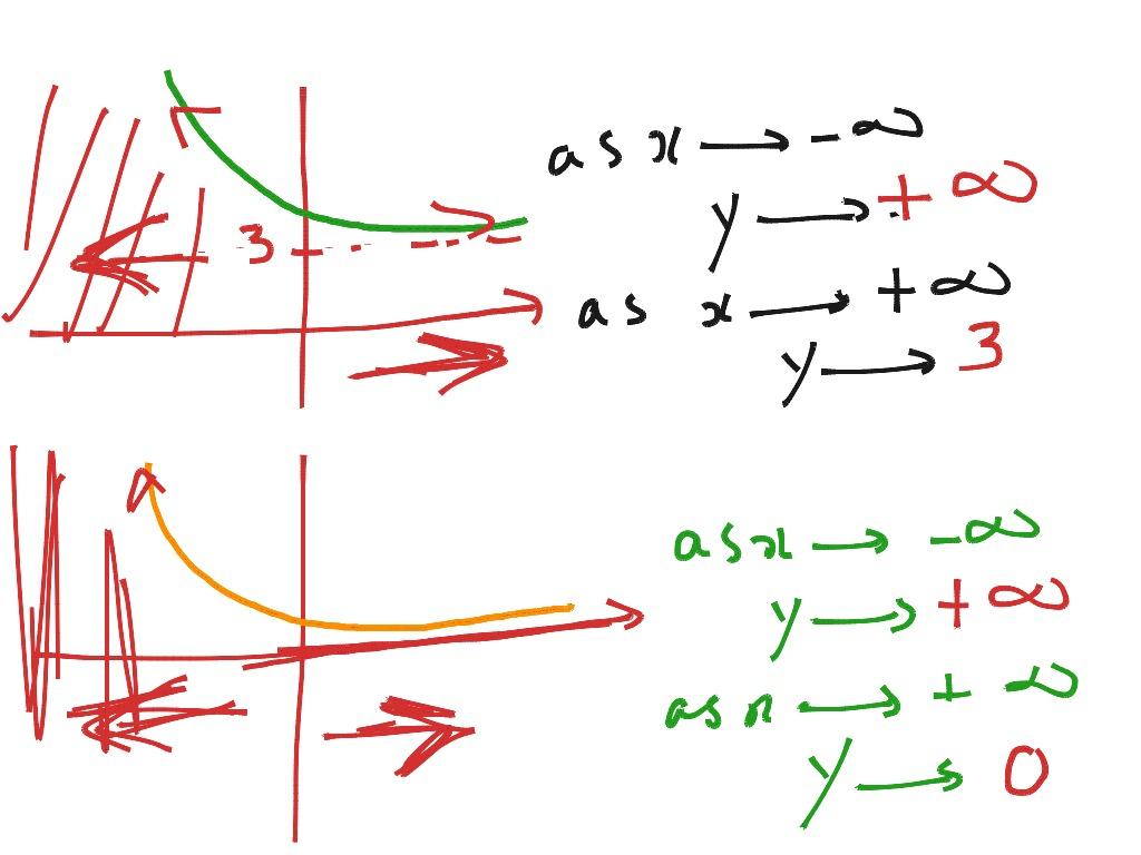 End Behaviour Of A Graph
