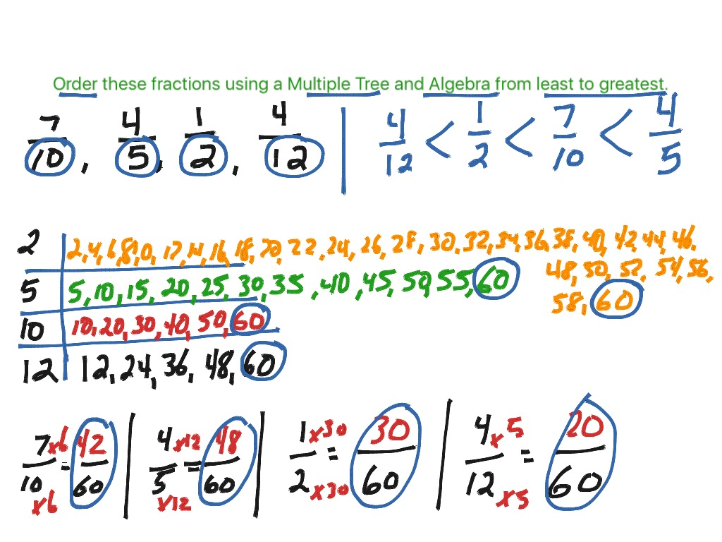 Comparing Amp Ordering Fractions Using A Number Line And