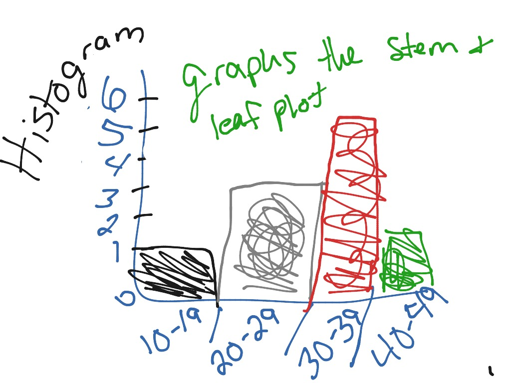 Stem And Leaf Plot With Histograms