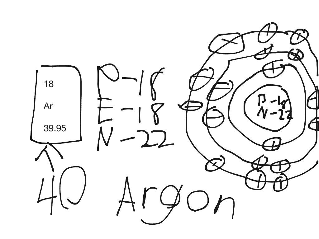 Argon Bohr Diagram
