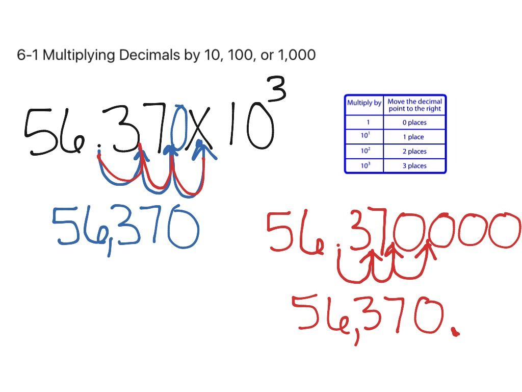 6 1 Multiplying Decimals By 10 100 Or 1 000
