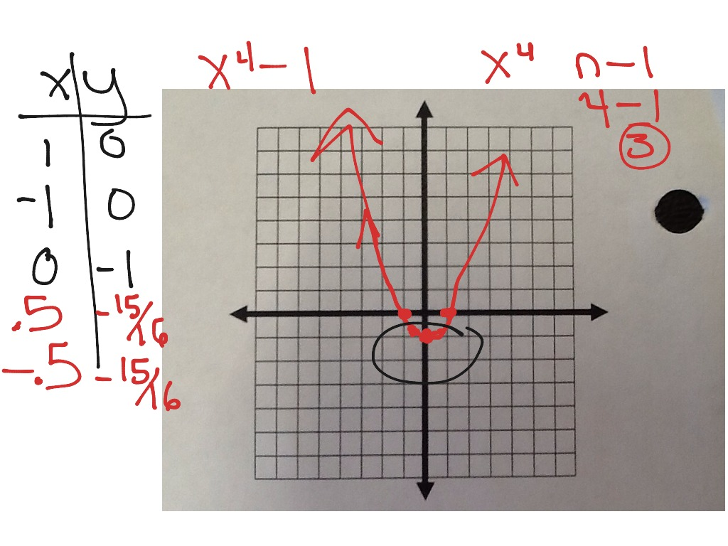 3 2 Graphing Polynomial Functions