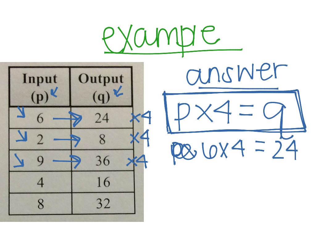 Input And Output Tables