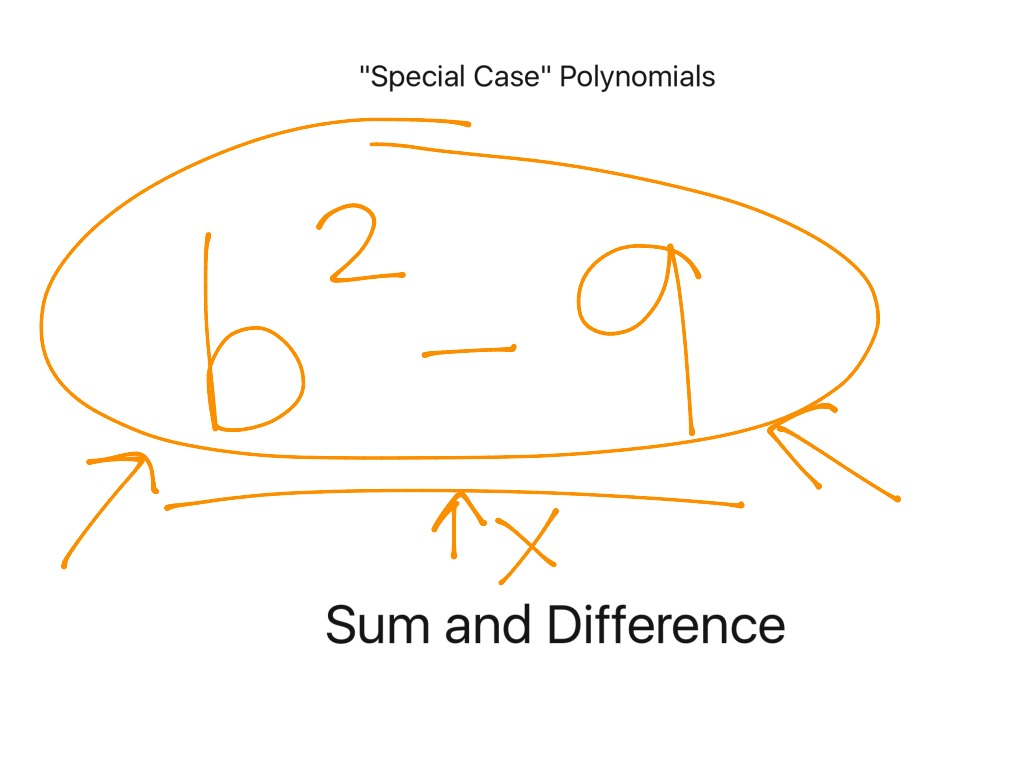 Worksheet Multiplying Special Case Polynomials Grass Fedjp Worksheet Study Site